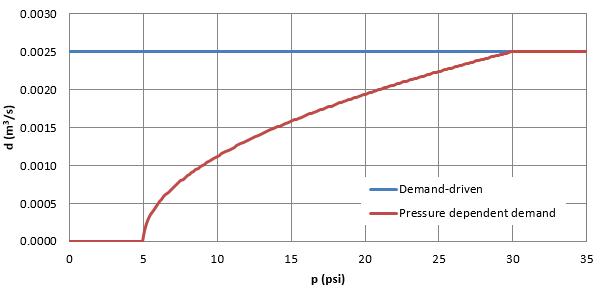 Hydraulic simulation — WNTR 0 1 7 documentation